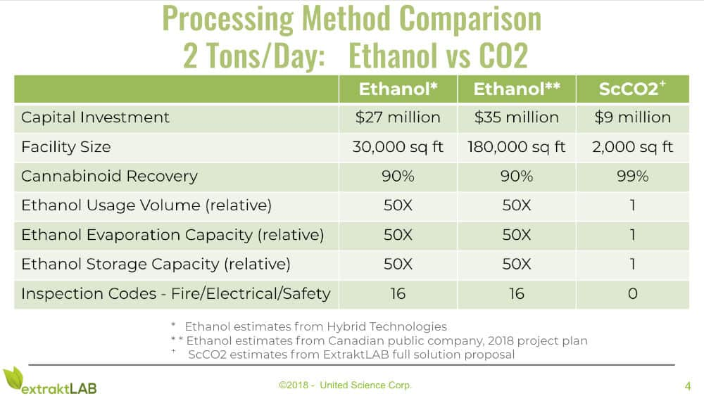 ethanol co2 extraction