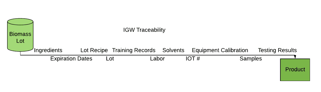 igw batch record traceable figure