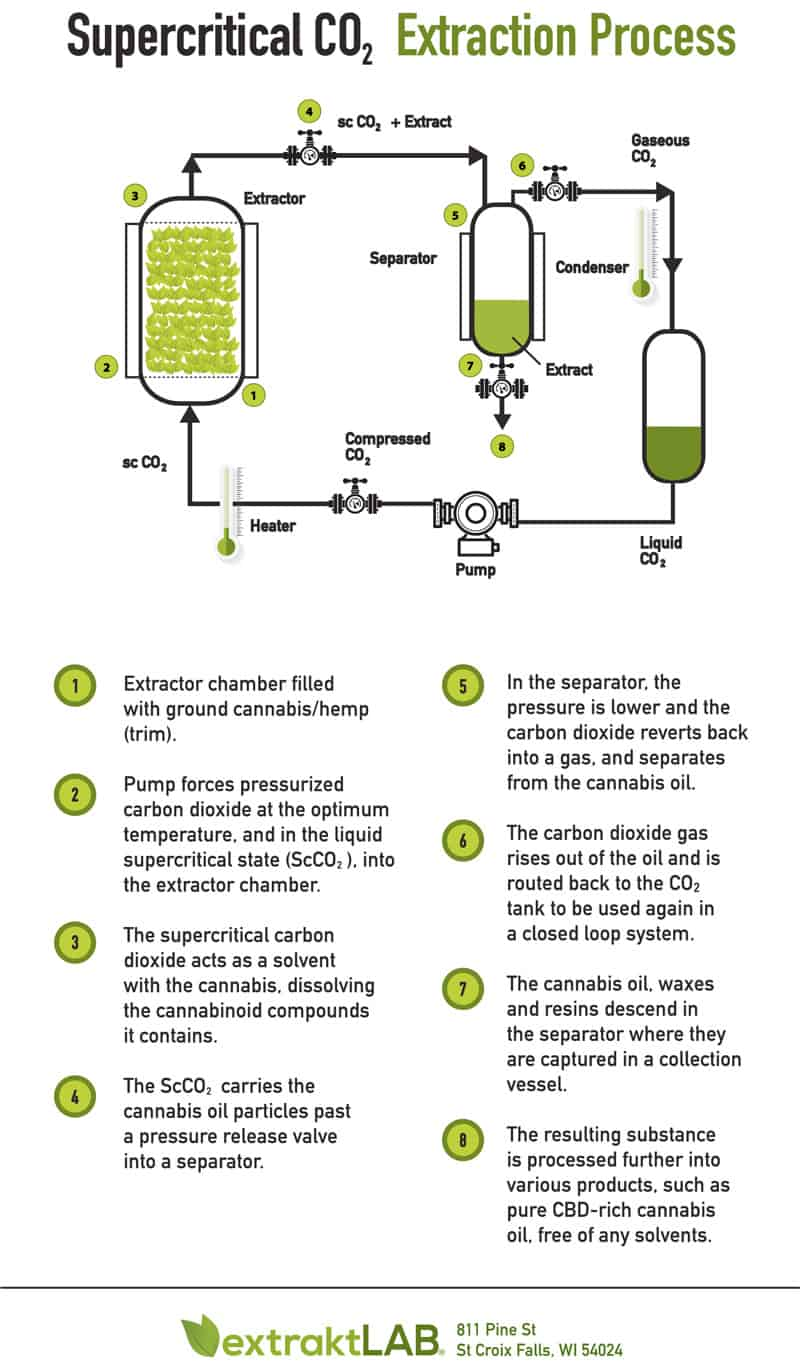 supercritical co2 extraction process flow chart