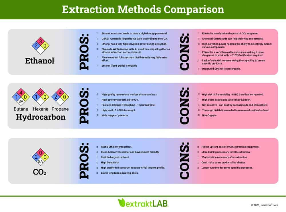 chart for extraction methods
